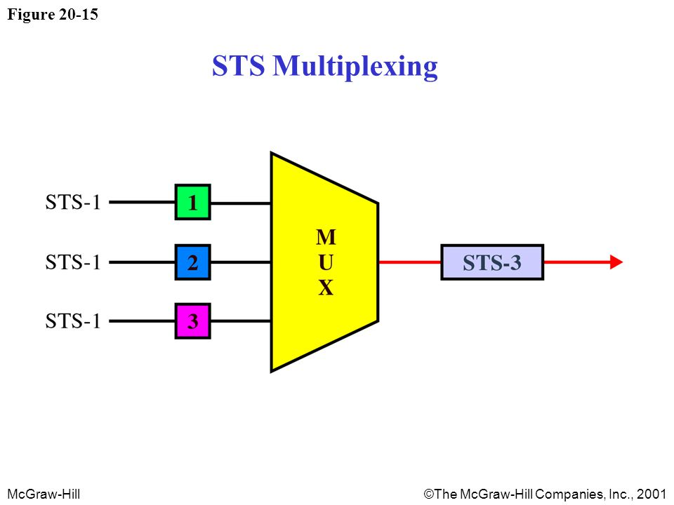 McGraw-Hill©The McGraw-Hill Companies, Inc., 2001 Figure 20-15 STS Multiplexing