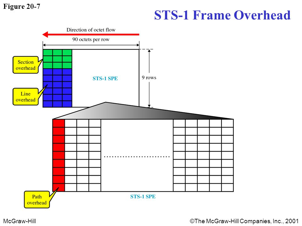 McGraw-Hill©The McGraw-Hill Companies, Inc., 2001 Figure 20-7 STS-1 Frame Overhead