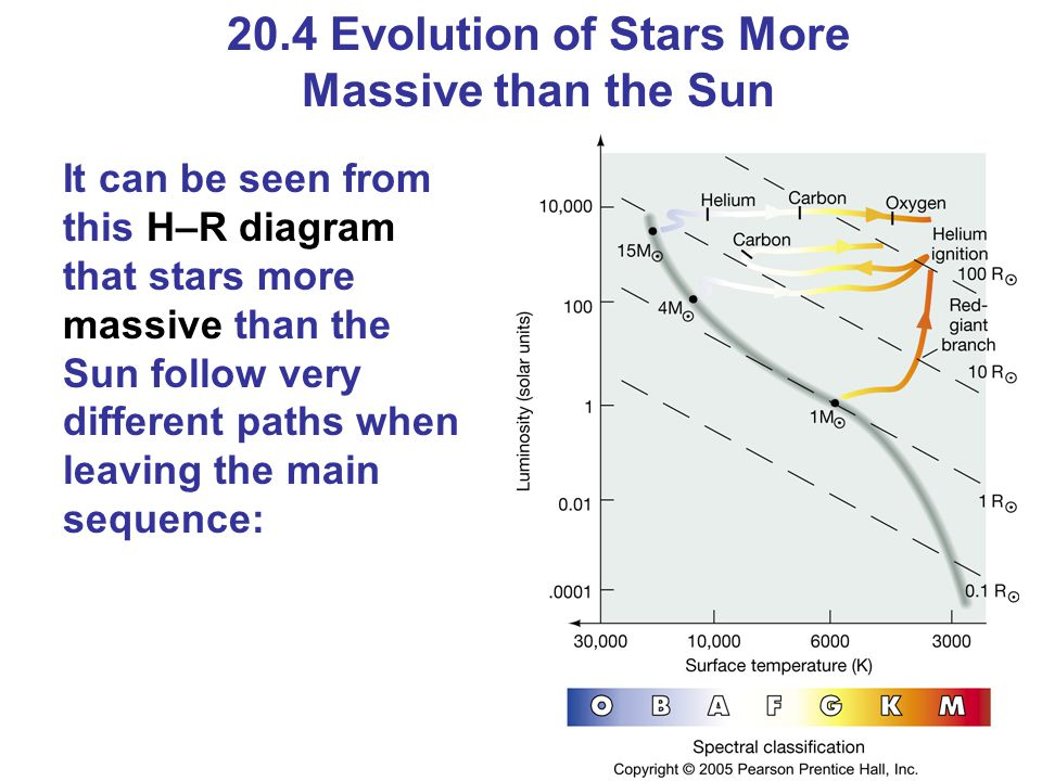 20.4 Evolution of Stars More Massive than the Sun It can be seen from this H–R diagram that stars more massive than the Sun follow very different path