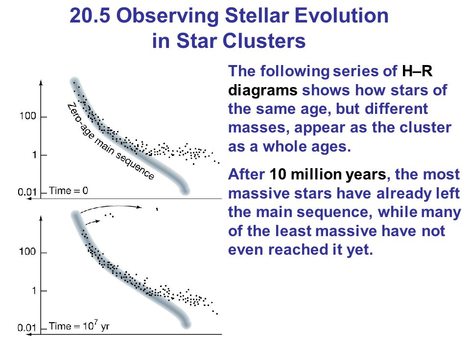 20.5 Observing Stellar Evolution in Star Clusters The following series of H–R diagrams shows how stars of the same age, but different masses, appear a