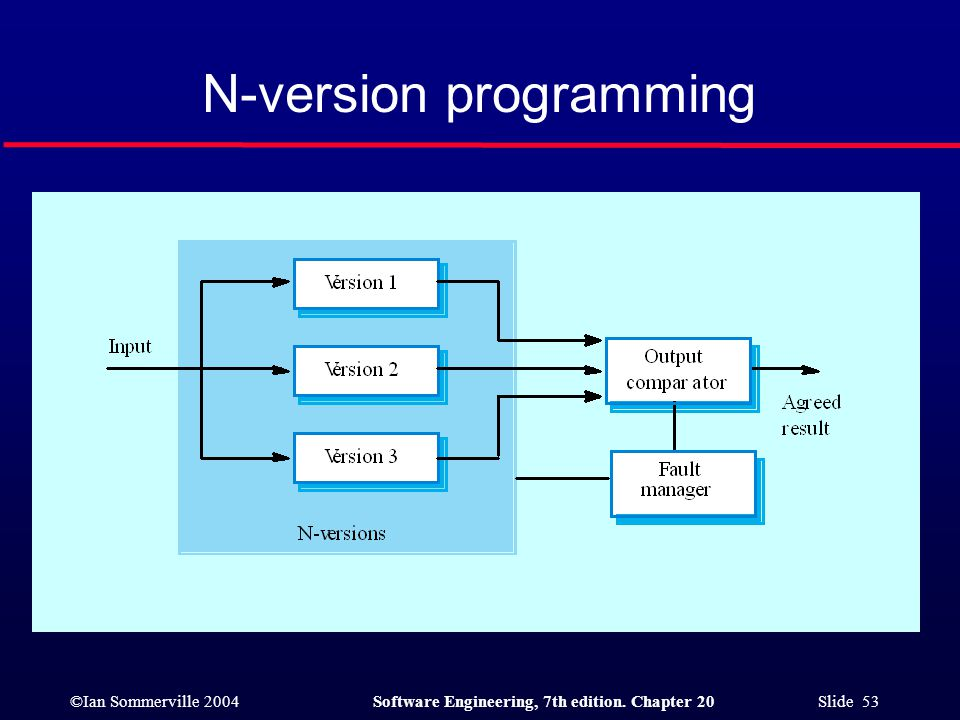 ©Ian Sommerville 2004Software Engineering, 7th edition. Chapter 20 Slide 53 N-version programming