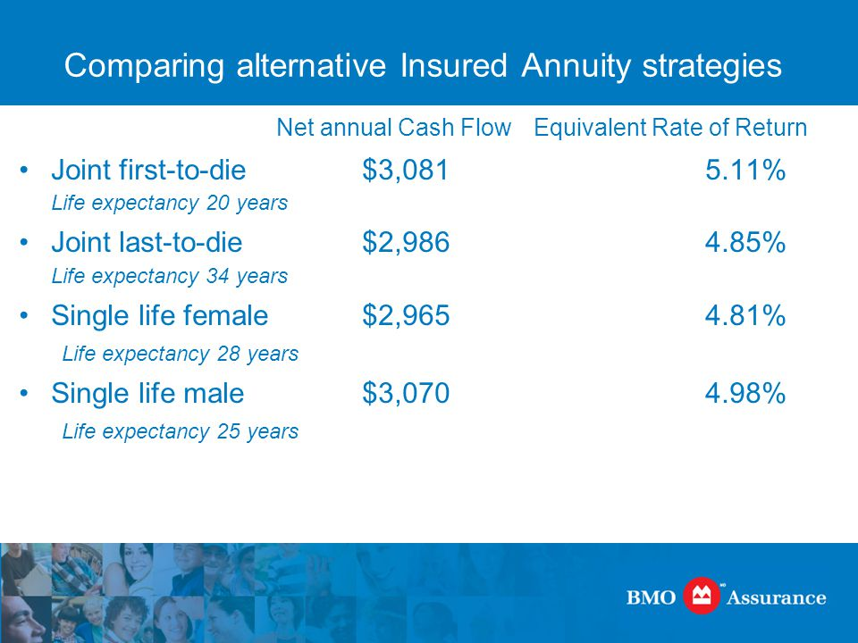 Comparing alternative Insured Annuity strategies Net annual Cash FlowEquivalent Rate of Return Joint first-to-die$3,081 5.11% Life expectancy 20 years Joint last-to-die$2,9864.85% Life expectancy 34 years Single life female$2,9654.81% Life expectancy 28 years Single life male $3,070 4.98% Life expectancy 25 years