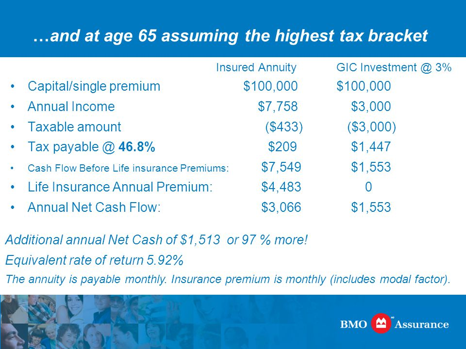 …and at age 65 assuming the highest tax bracket Insured AnnuityGIC Investment @ 3% Capital/single premium$100,000$100,000 Annual Income $7,758 $3,000 Taxable amount ($433) ($3,000) Tax payable @ 46.8% $209 $1,447 Cash Flow Before Life insurance Premiums: $7,549 $1,553 Life Insurance Annual Premium: $4,483 0 Annual Net Cash Flow: $3,066 $1,553 Additional annual Net Cash of $1,513 or 97 % more.
