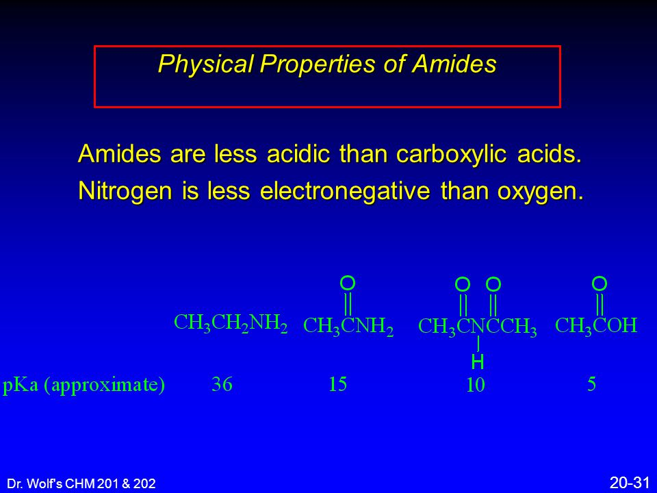 Dr. Wolf's CHM 201 & 202 20-31 Physical Properties of Amides Amides are less acidic than carboxylic acids. Nitrogen is less electronegative than oxyge