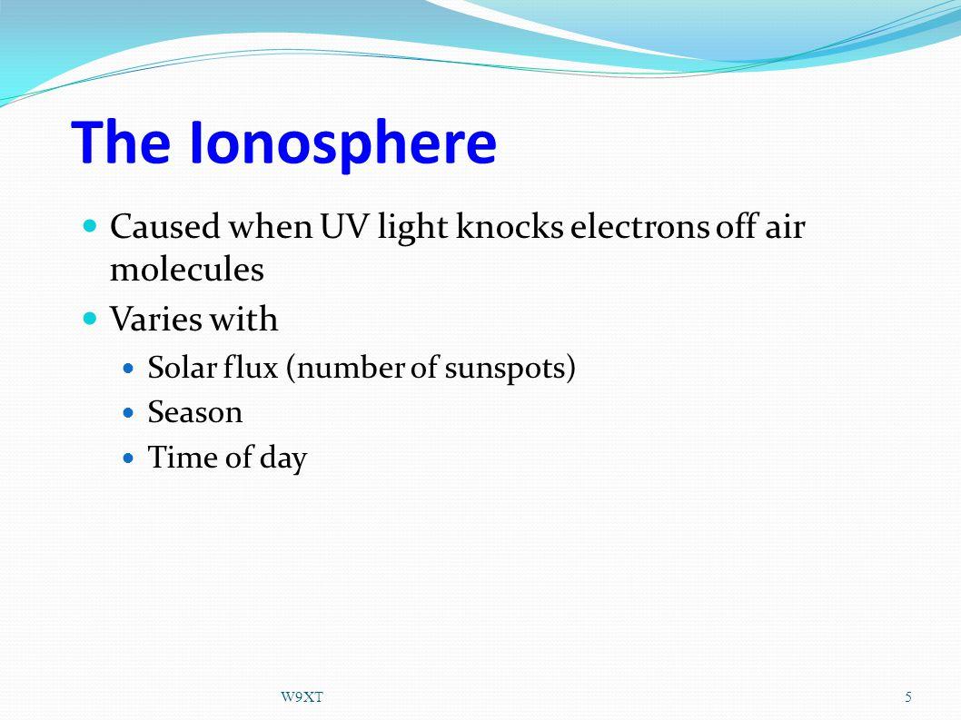HF Propagation Via the Ionosphere MUF – Maximum Usable Frequency 6W9XT