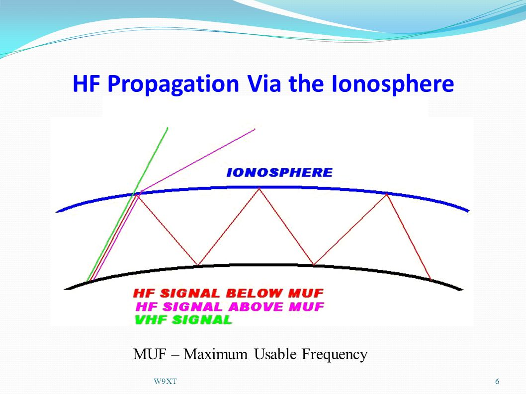HF Propagation Via the Ionosphere MUF – Maximum Usable Frequency 6W9XT