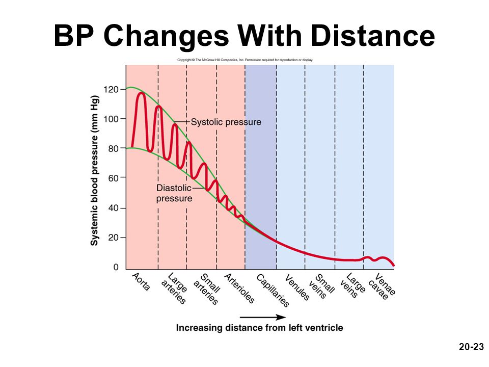 20-23 BP Changes With Distance