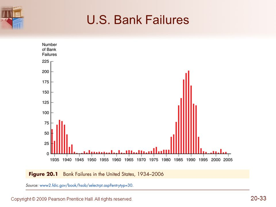 Copyright © 2009 Pearson Prentice Hall. All rights reserved. 20-33 U.S. Bank Failures