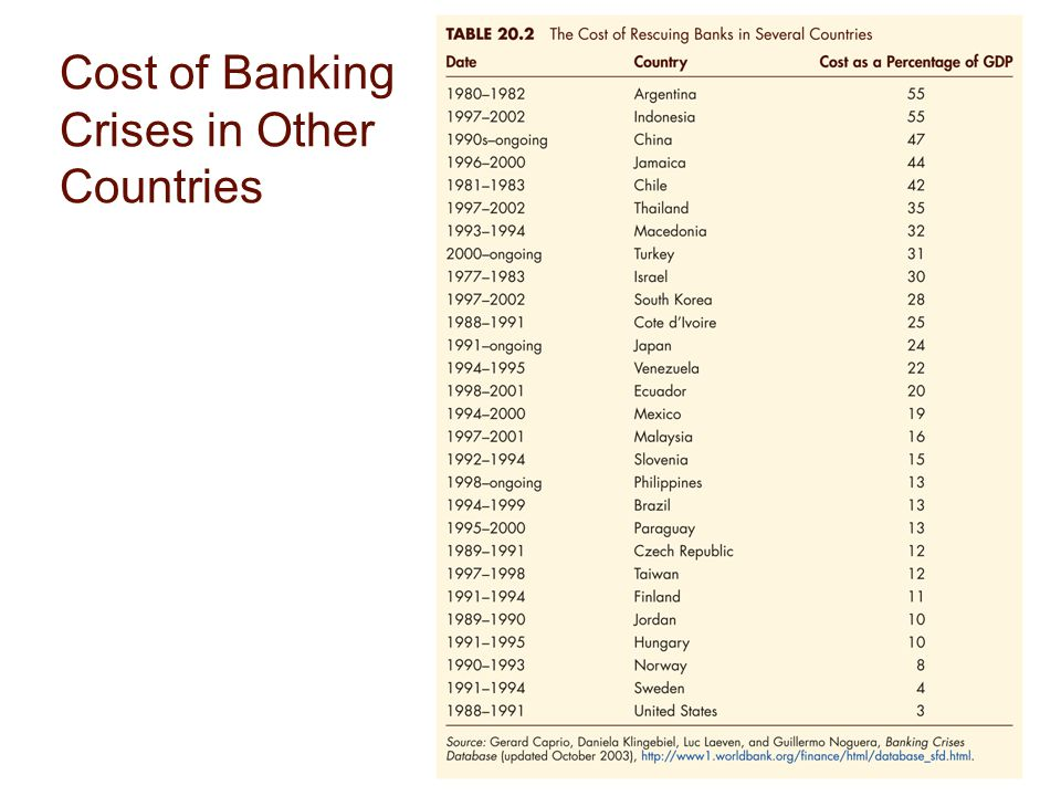 Cost of Banking Crises in Other Countries