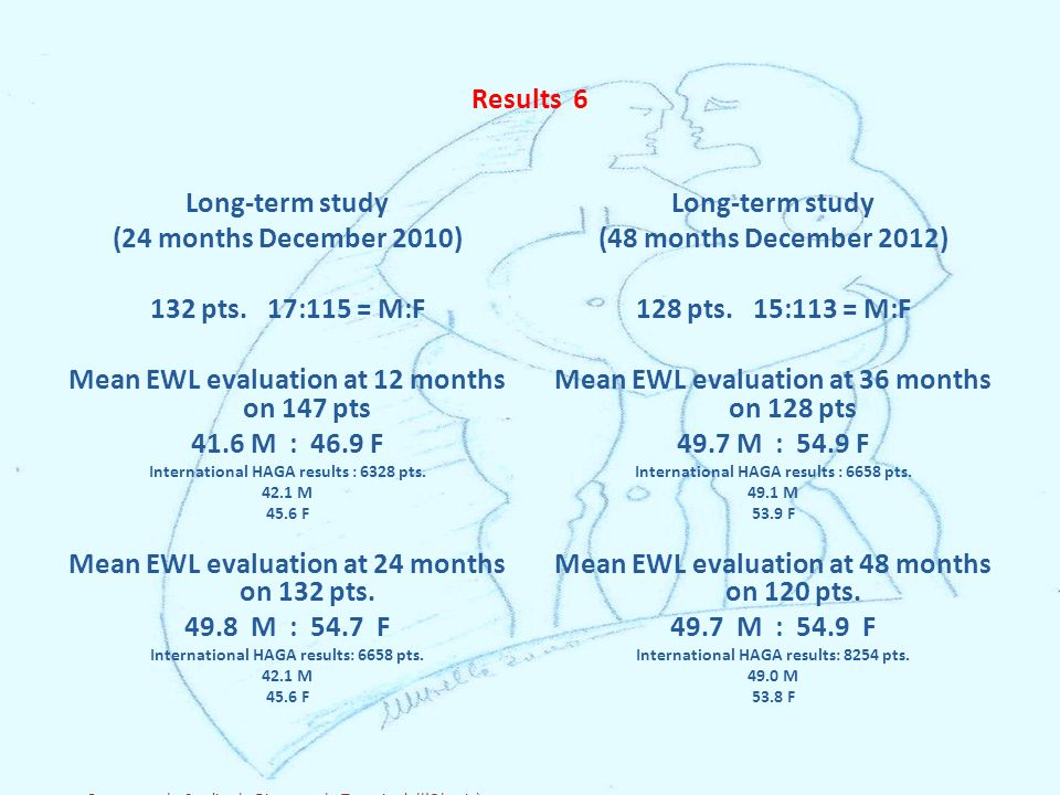 Results 6 Long-term study (24 months December 2010) 132 pts.