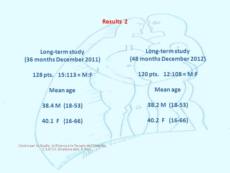 Results 2 Long-term study (36 months December 2011) 128 pts.