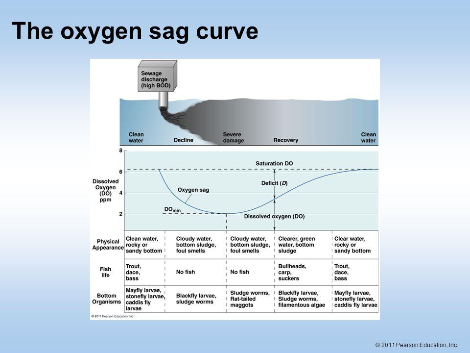 © 2011 Pearson Education, Inc. The oxygen sag curve