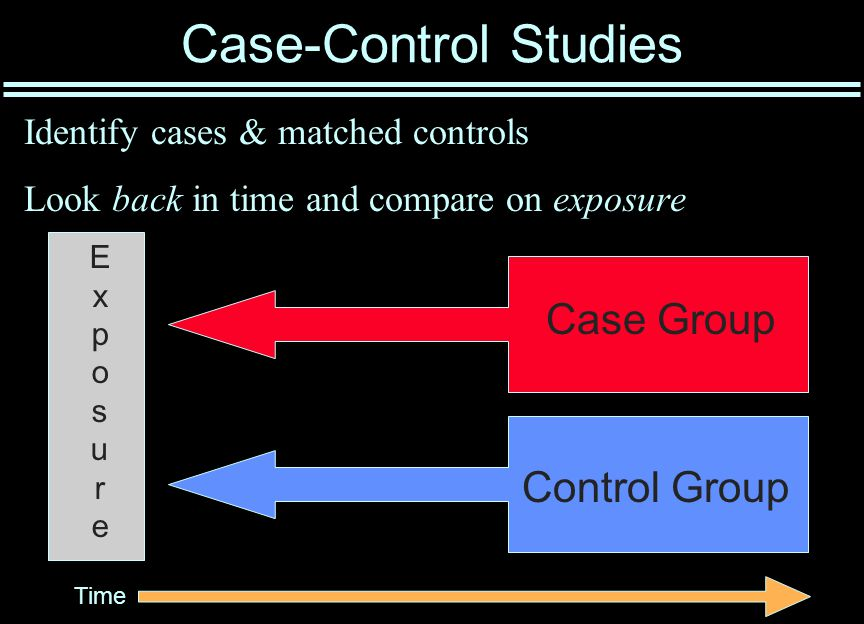 Case-Control Studies Identify cases & matched controls Look back in time and compare on exposure Time Case Group Control Group ExposureExposure