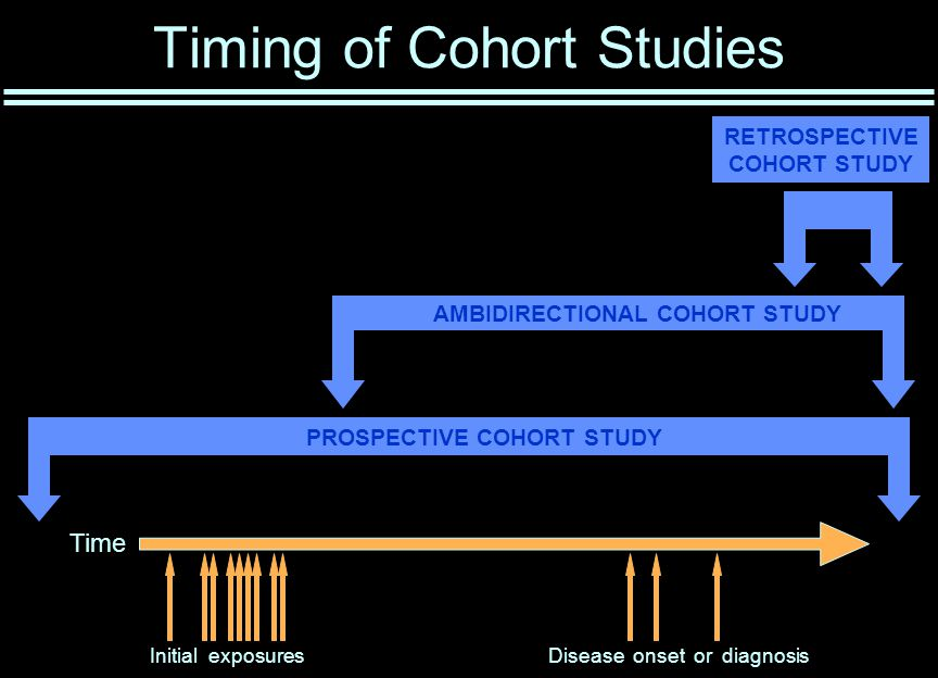 Timing of Cohort Studies Time Initial exposuresDisease onset or diagnosis PROSPECTIVE COHORT STUDY AMBIDIRECTIONAL COHORT STUDY RETROSPECTIVE COHORT STUDY