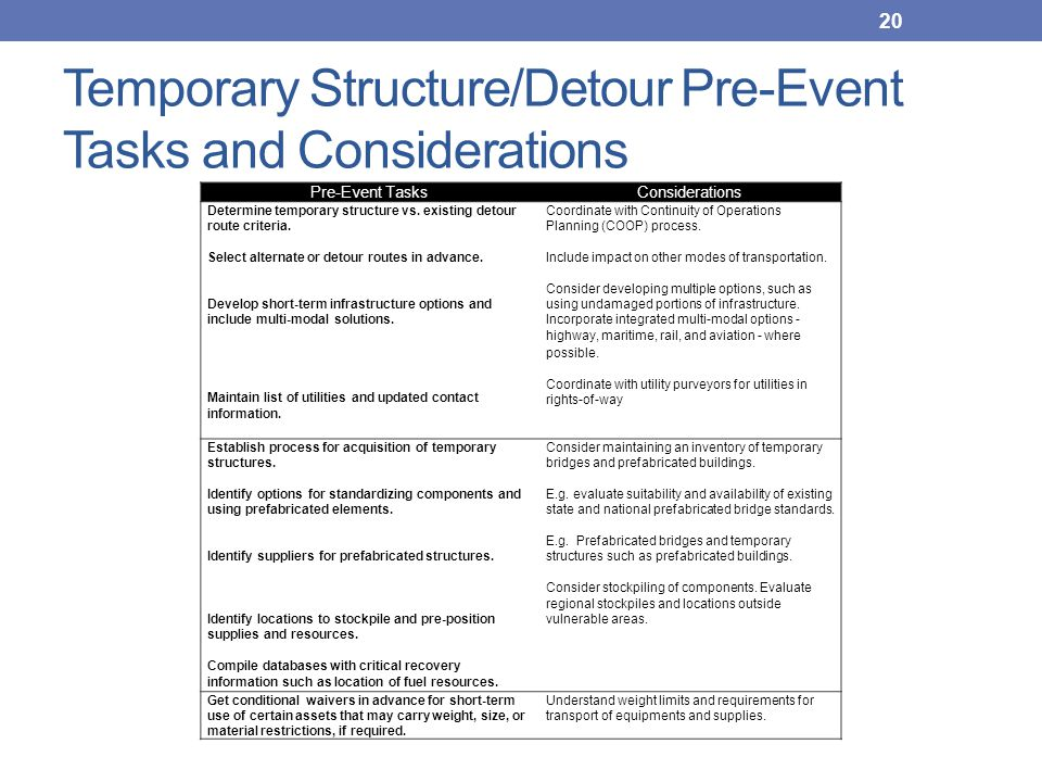 Temporary Structure/Detour Pre-Event Tasks and Considerations 20 Pre-Event TasksConsiderations Determine temporary structure vs. existing detour route
