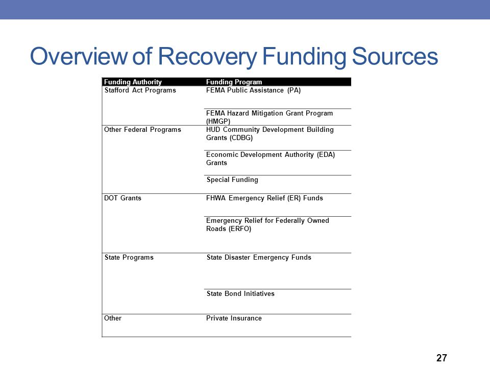 Overview of Recovery Funding Sources Funding AuthorityFunding Program Stafford Act ProgramsFEMA Public Assistance (PA) FEMA Hazard Mitigation Grant Pr