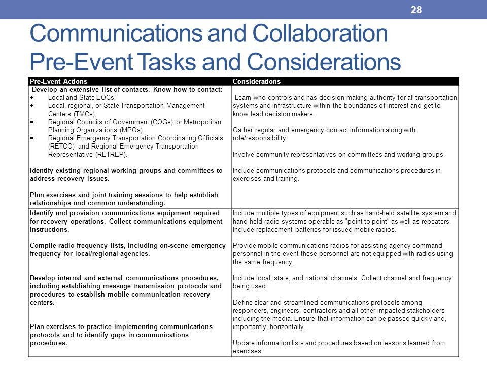 Communications and Collaboration Pre-Event Tasks and Considerations Pre-Event ActionsConsiderations Develop an extensive list of contacts. Know how to