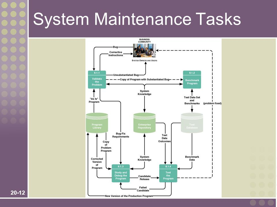 20-12 System Maintenance Tasks