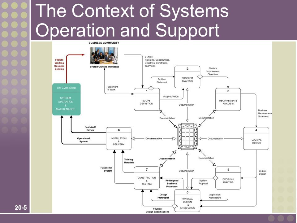 20-5 The Context of Systems Operation and Support