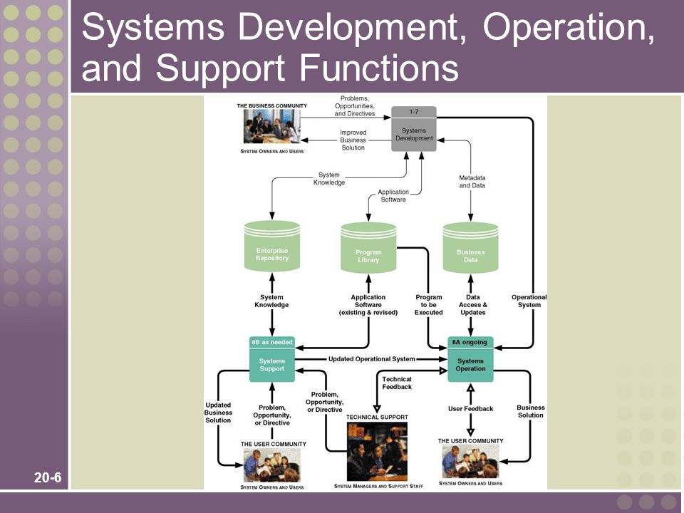 20-17 System Enhancement Triggers New business problems New business requirements New technology requirements (inclusive of hardware and software upgrades) New design requirements