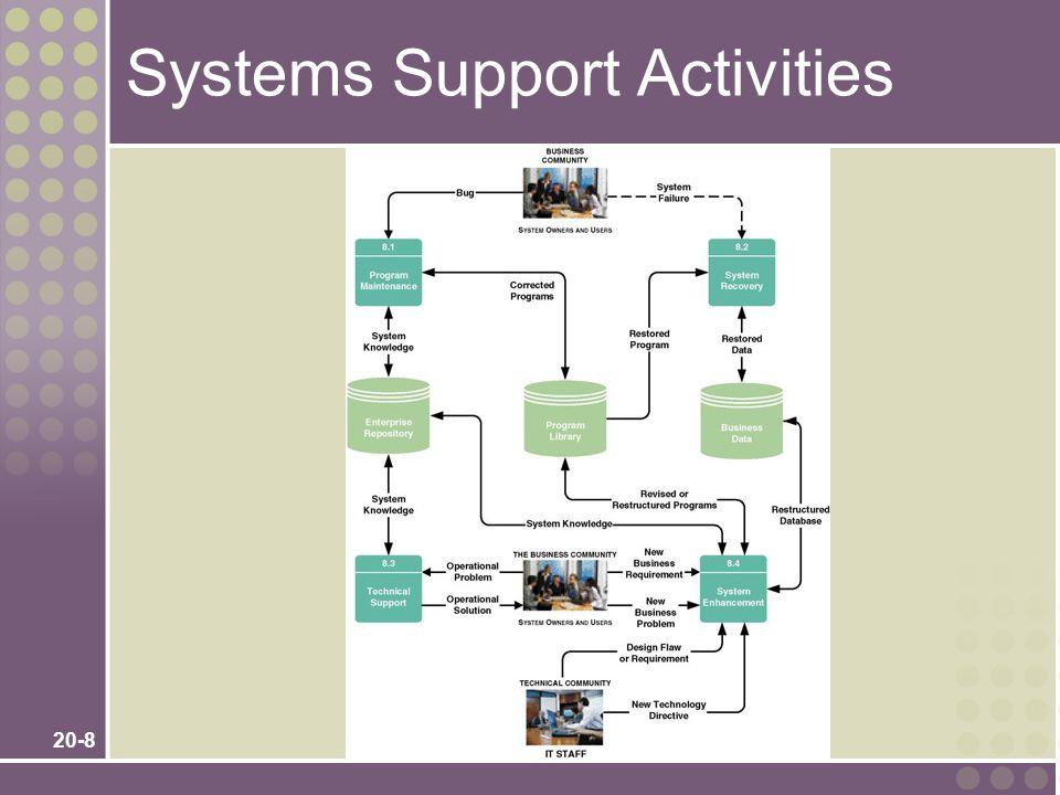20-19 System Enhancement Tasks 1.Analyze enhancement request.