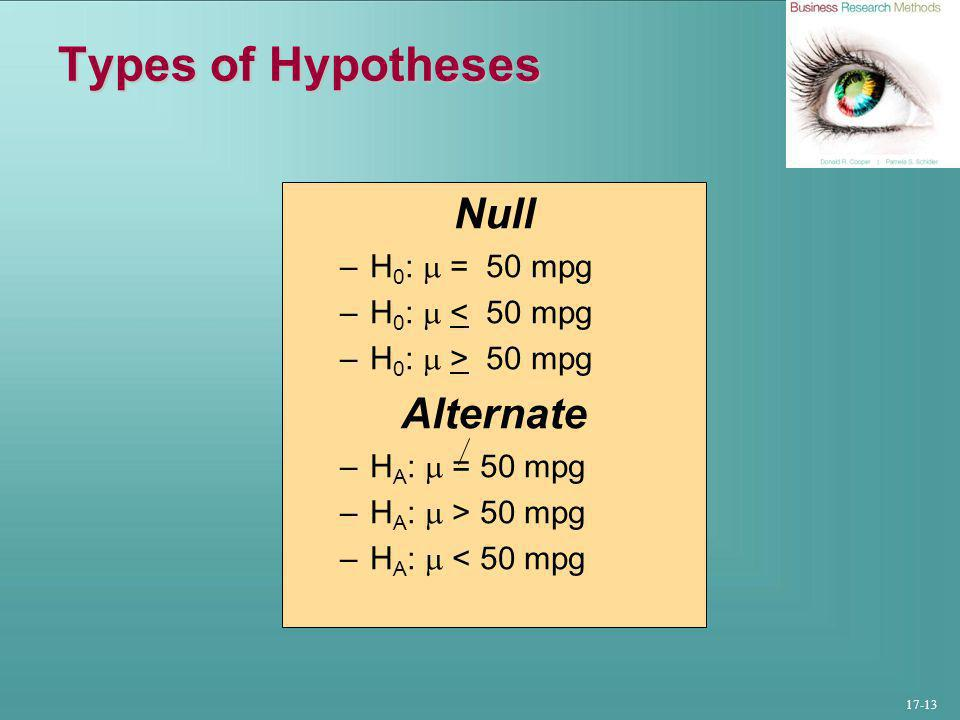 17-13 Types of Hypotheses Null –H 0 :  = 50 mpg –H 0 :  < 50 mpg –H 0 :  > 50 mpg Alternate –H A :  = 50 mpg –H A :  > 50 mpg –H A :  < 50 mpg
