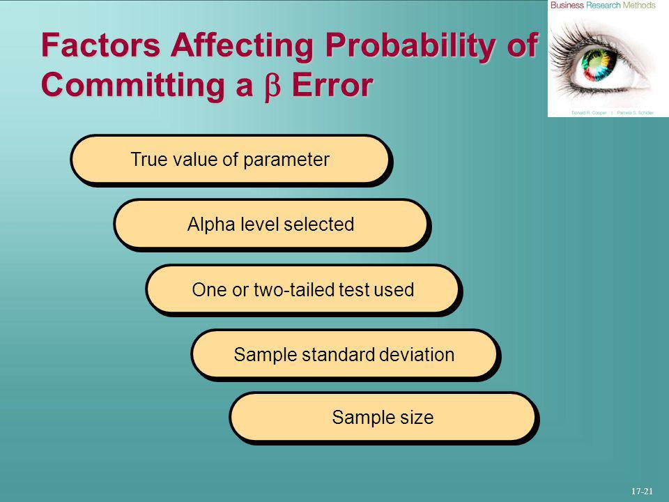 17-21 Factors Affecting Probability of Committing a  Error True value of parameter Alpha level selected One or two-tailed test used Sample standard deviation Sample size