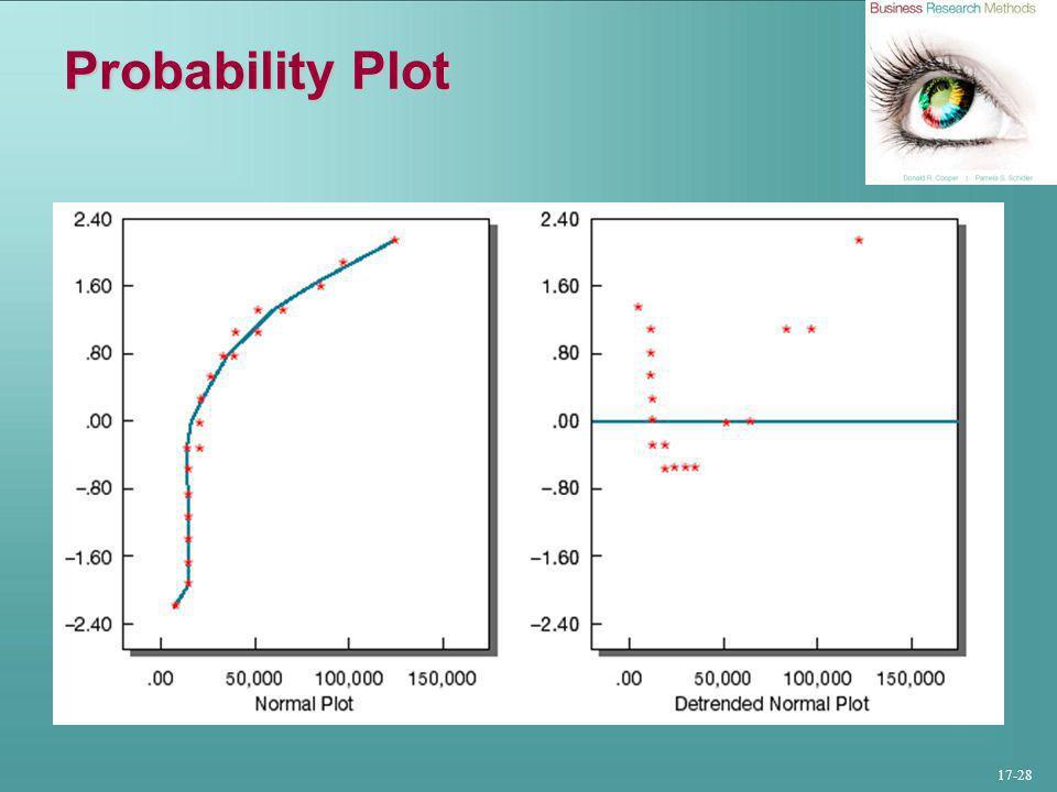 17-28 Probability Plot
