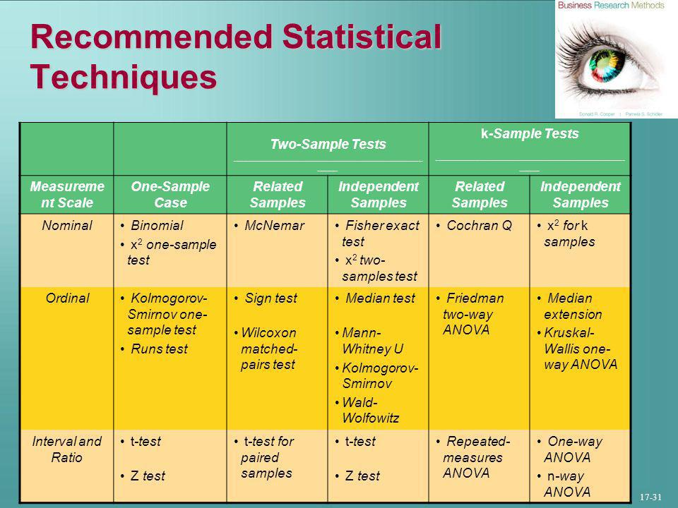 17-31 Recommended Statistical Techniques Two-Sample Tests ________________________________________ ____ k-Sample Tests ________________________________________ ____ Measureme nt Scale One-Sample Case Related Samples Independent Samples Related Samples Independent Samples Nominal Binomial x 2 one-sample test McNemar Fisher exact test x 2 two- samples test Cochran Q x 2 for k samples Ordinal Kolmogorov- Smirnov one- sample test Runs test Sign test Wilcoxon matched- pairs test Median test Mann- Whitney U Kolmogorov- Smirnov Wald- Wolfowitz Friedman two-way ANOVA Median extension Kruskal- Wallis one- way ANOVA Interval and Ratio t-test Z test t-test for paired samples t-test Z test Repeated- measures ANOVA One-way ANOVA n-way ANOVA
