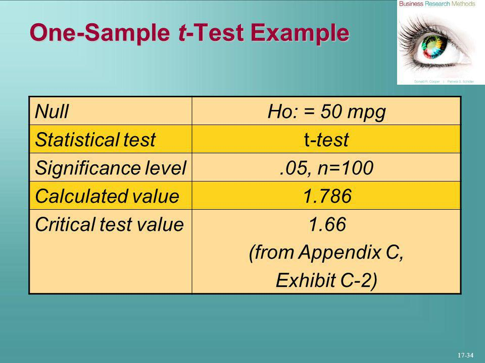 17-34 One-Sample t-Test Example NullHo: = 50 mpg Statistical testt-test Significance level.05, n=100 Calculated value1.786 Critical test value1.66 (from Appendix C, Exhibit C-2)
