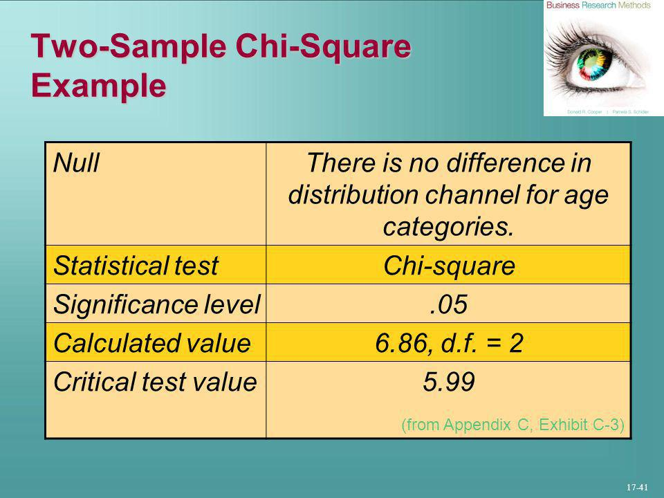 17-41 Two-Sample Chi-Square Example NullThere is no difference in distribution channel for age categories.