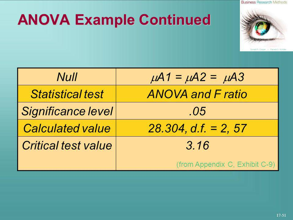 17-51 ANOVA Example Continued Null  A1 =  A2 =  A3 Statistical testANOVA and F ratio Significance level.05 Calculated value28.304, d.f.