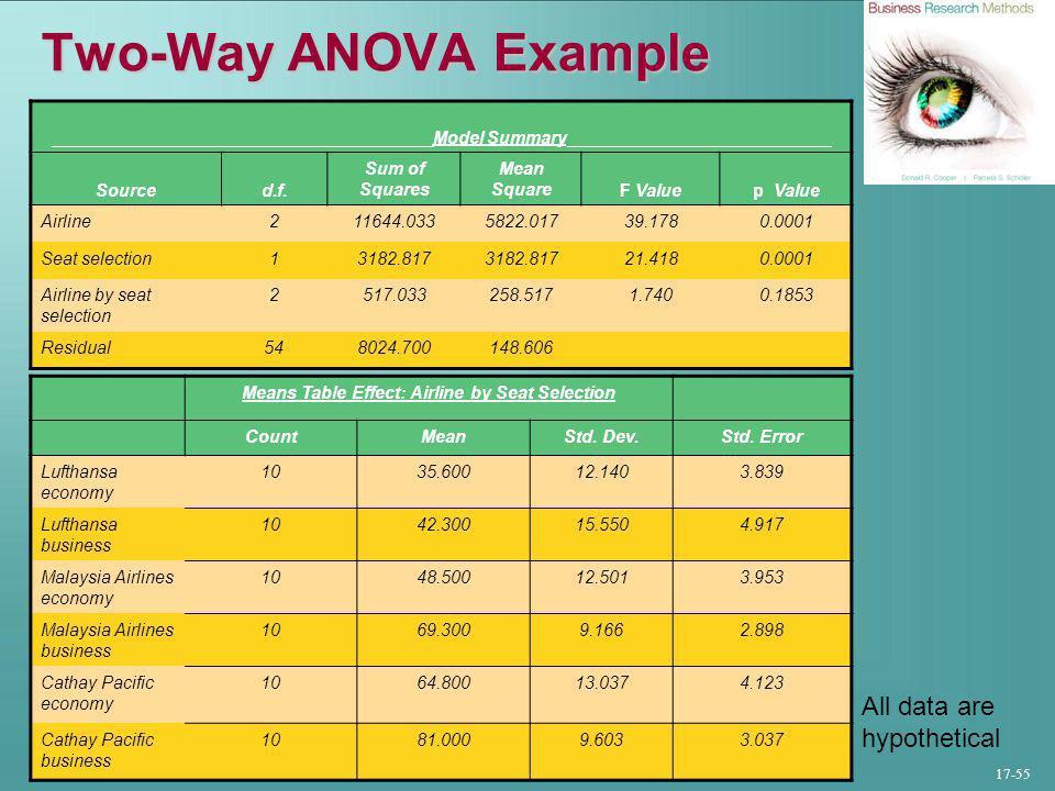 17-55 Two-Way ANOVA Example _______________________________________Model Summary___________________________ Sourced.f.