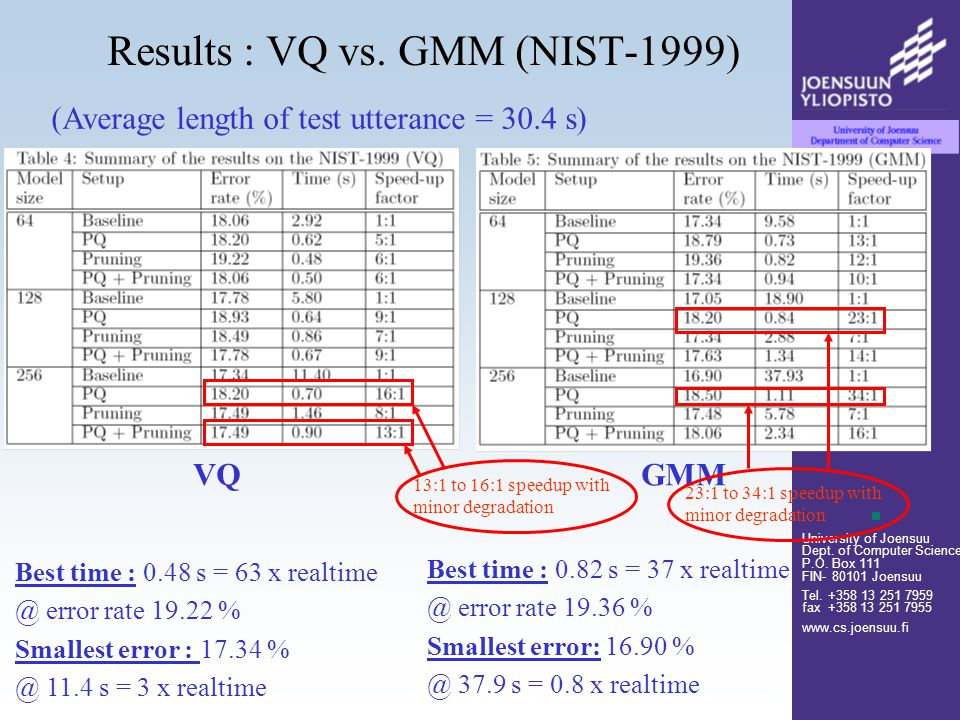 University of Joensuu Dept. of Computer Science P.O. Box 111 FIN- 80101 Joensuu Tel. +358 13 251 7959 fax +358 13 251 7955 www.cs.joensuu.fi Results :