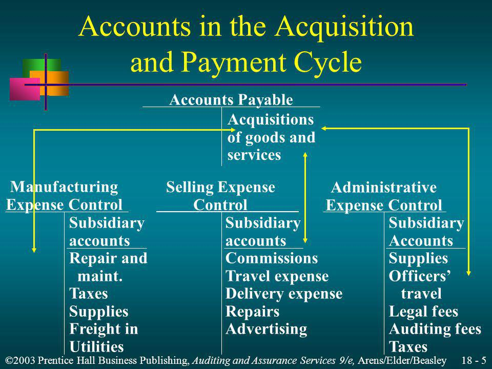 ©2003 Prentice Hall Business Publishing, Auditing and Assurance Services 9/e, Arens/Elder/Beasley 18 - 5 Accounts in the Acquisition and Payment Cycle Accounts Payable Acquisitions of goods and services Manufacturing Expense Control Administrative Expense Control Subsidiary accounts Repair and maint.