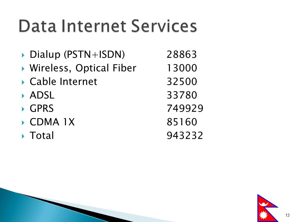  Dialup (PSTN+ISDN)28863  Wireless, Optical Fiber13000  Cable Internet32500  ADSL33780  GPRS749929  CDMA 1X85160  Total943232 13