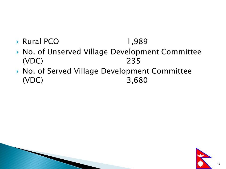  Rural PCO 1,989  No. of Unserved Village Development Committee (VDC) 235  No. of Served Village Development Committee (VDC) 3,680 14