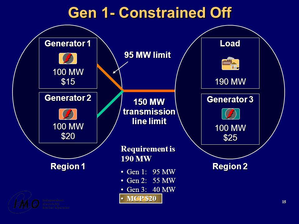 15 Gen 1- Constrained Off Requirement is 190 MW Gen 1: 95 MWGen 1: 95 MW Gen 2: 55 MWGen 2: 55 MW Gen 3: 40 MWGen 3: 40 MW MCP $20MCP $20 Generator 3 100 MW $25 Load 190 MW Region 2 Region 1 150 MW transmission line limit 95 MW limit Generator 1 100 MW $15 Generator 2 100 MW $20