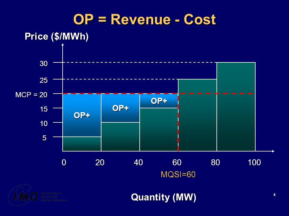 6 OP = Revenue - Cost Quantity (MW) MCP = 20 Price ($/MWh) MQSI=60 100 15 10 5 25 30 806040200 OP+OP+OP+