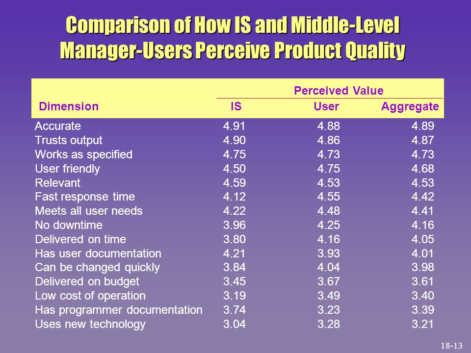 Comparison of How IS and Middle-Level Manager-Users Perceive Product Quality Accurate4.914.884.89 Trusts output4.904.864.87 Works as specified4.754.734.73 User friendly4.504.754.68 Relevant4.594.534.53 Fast response time4.124.554.42 Meets all user needs4.224.484.41 No downtime3.964.254.16 Delivered on time3.804.164.05 Has user documentation4.213.934.01 Can be changed quickly3.844.043.98 Delivered on budget3.453.673.61 Low cost of operation3.193.493.40 Has programmer documentation3.743.233.39 Uses new technology3.043.283.21 Dimension IS User Aggregate Perceived Value 18-13