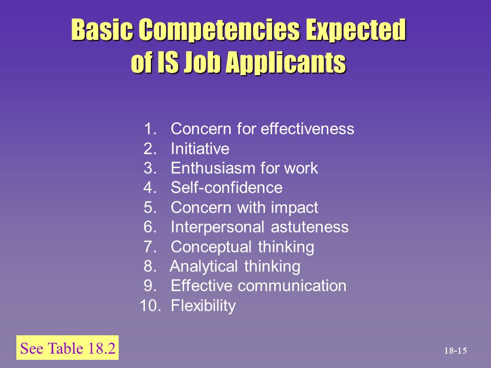 See Table 18.2 Basic Competencies Expected of IS Job Applicants 1. Concern for effectiveness 2. Initiative 3. Enthusiasm for work 4. Self-confidence 5