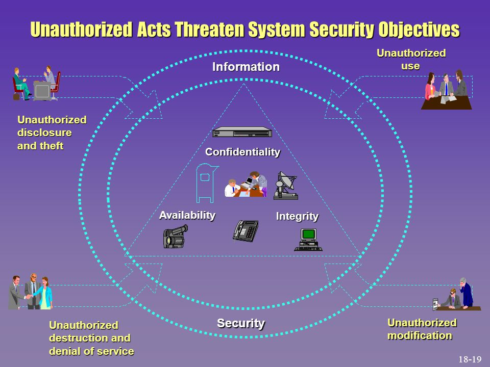 Integrity Availability Information Unauthorized use use Unauthorizeddisclosure and theft Unauthorized destruction and denial of service UnauthorizedmodificationSecurity Confidentiality Confidentiality Unauthorized Acts Threaten System Security Objectives 18-19