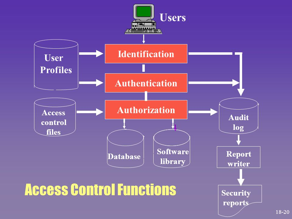 Identification Authentication Authorization User Profiles Access control files Database Software library Audit log Report writer Security reports Users Access Control Functions 18-20