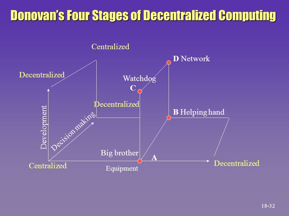 Equipment Big brother A B Helping hand D Network Watchdog C Decentralized Centralized Decentralized Development Decentralized Decision making Centralized Donovan's Four Stages of Decentralized Computing 18-32