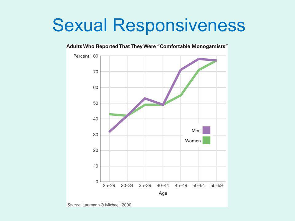 Sexual Responsiveness