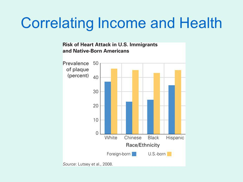 Correlating Income and Health