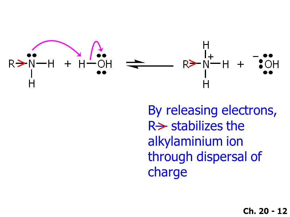 Ch. 20 - 12 >> By releasing electrons, R— stabilizes the alkylaminium ion through dispersal of charge >