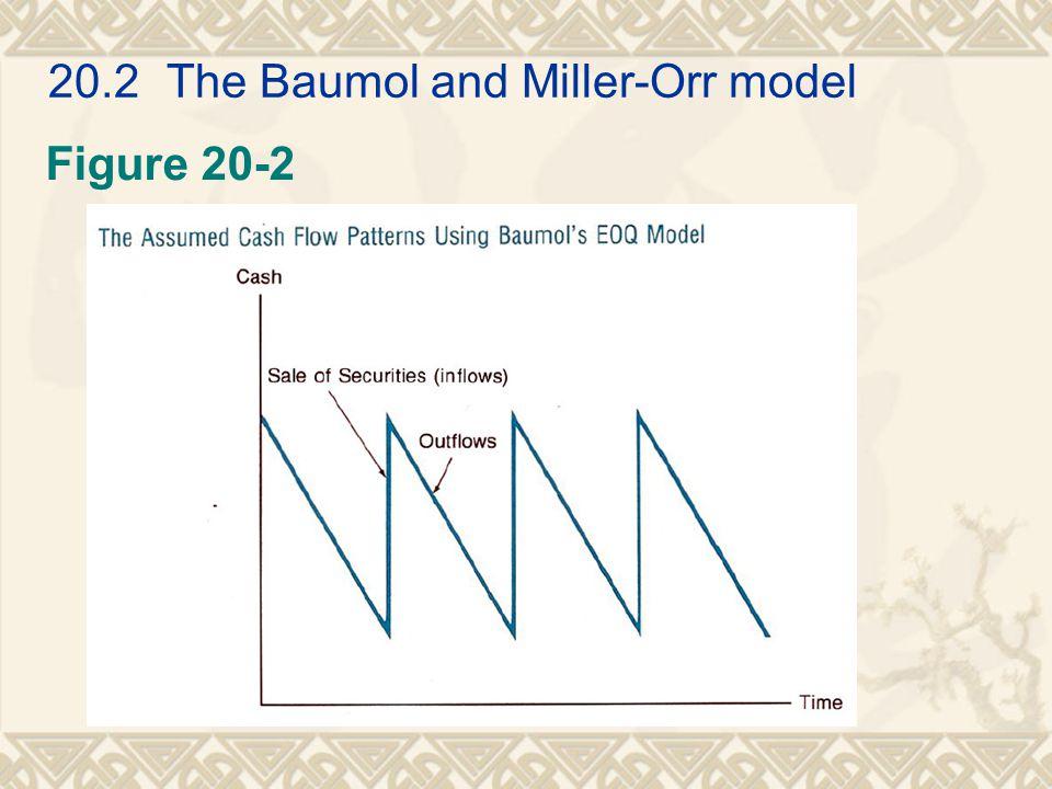 20.2 The Baumol and Miller-Orr model Figure 20-2