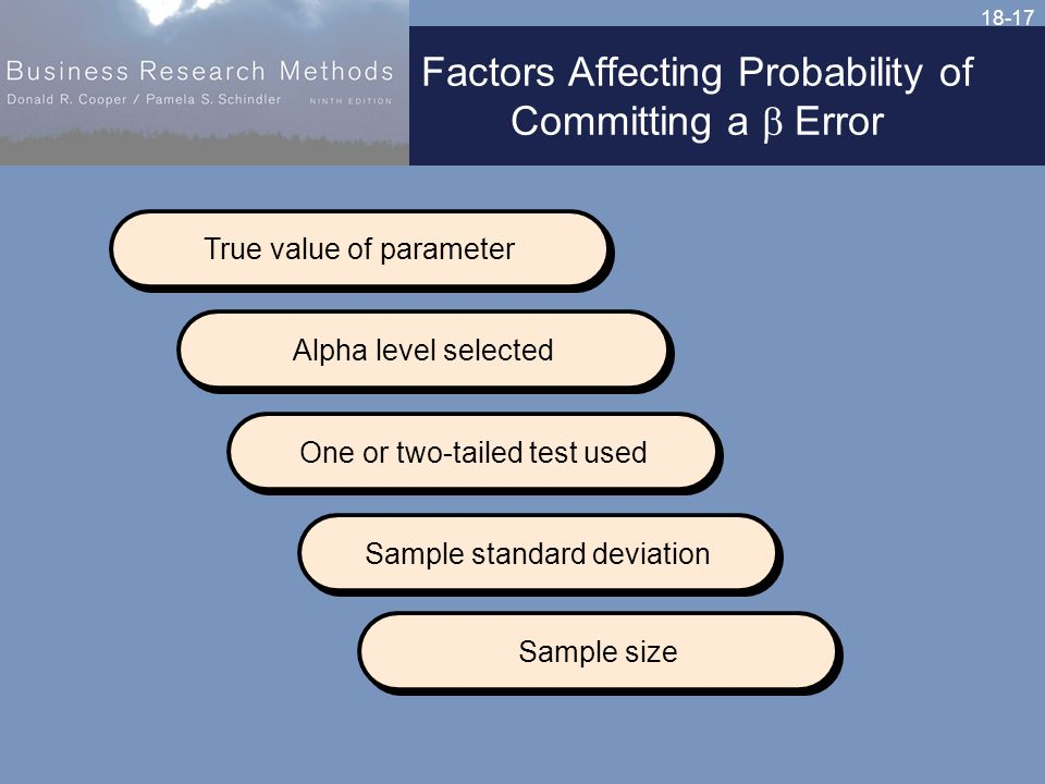 18-17 Factors Affecting Probability of Committing a  Error True value of parameter Alpha level selected One or two-tailed test used Sample standard deviation Sample size