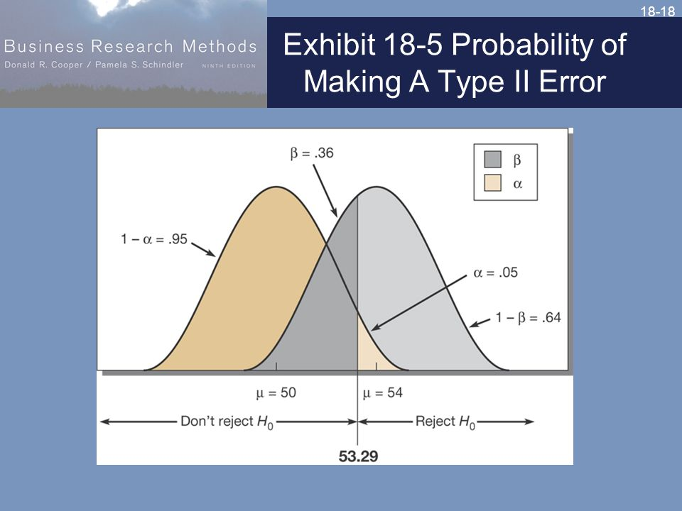 18-18 Exhibit 18-5 Probability of Making A Type II Error
